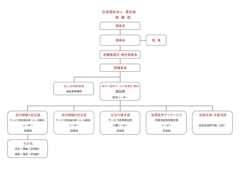 sakuraen_chart2021のサムネイル